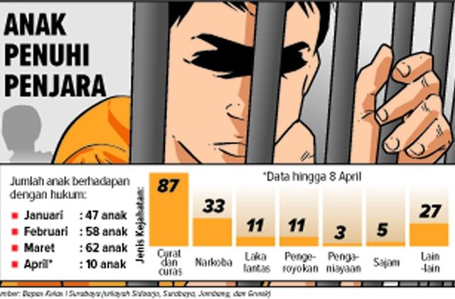 https://www.jawapos.com/metro/metropolis/10/04/2017/setiap-hari-dua-anak-masuk-penjara-3c-mendominasi-perkara-abh/